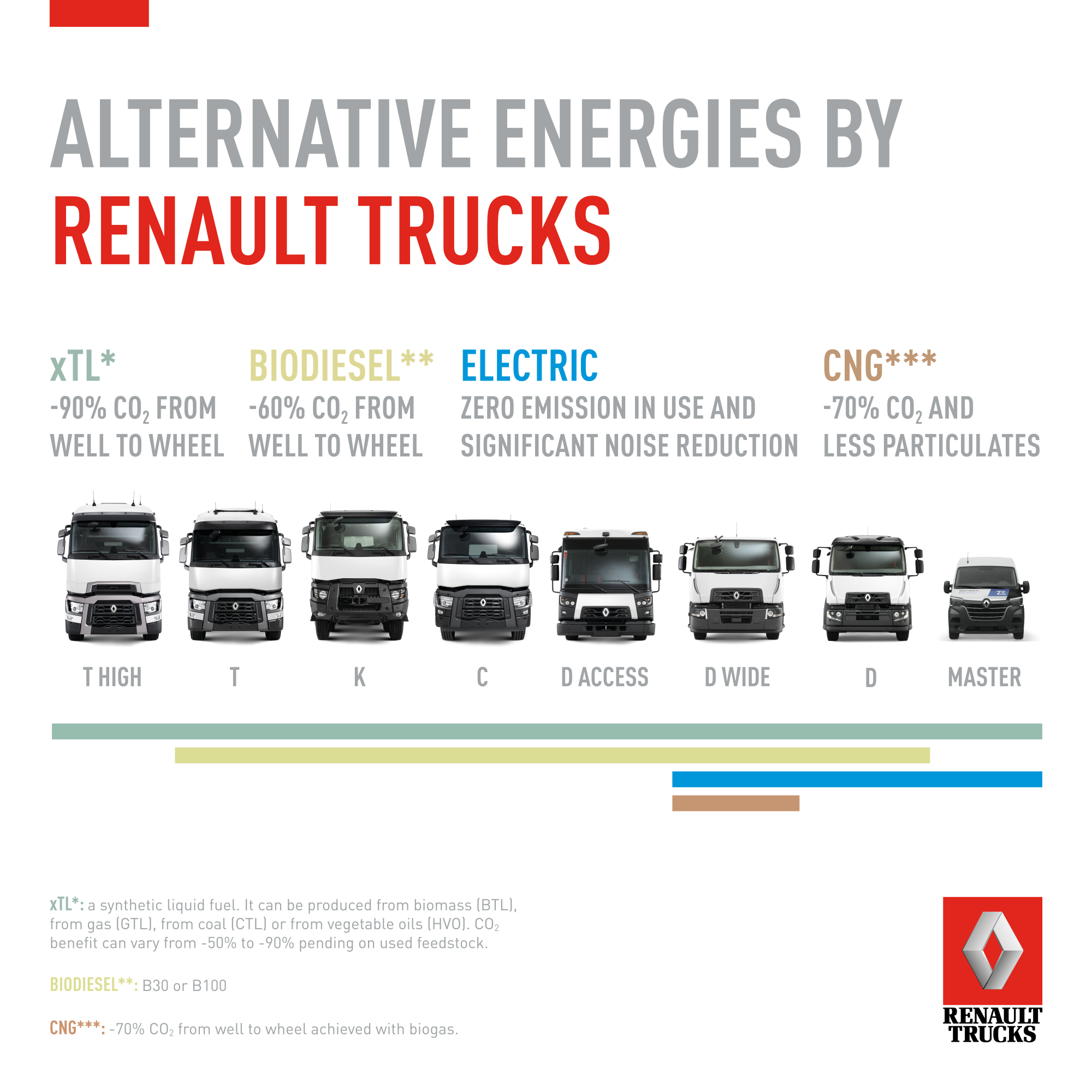 Alternative nergies by Renault Trucks